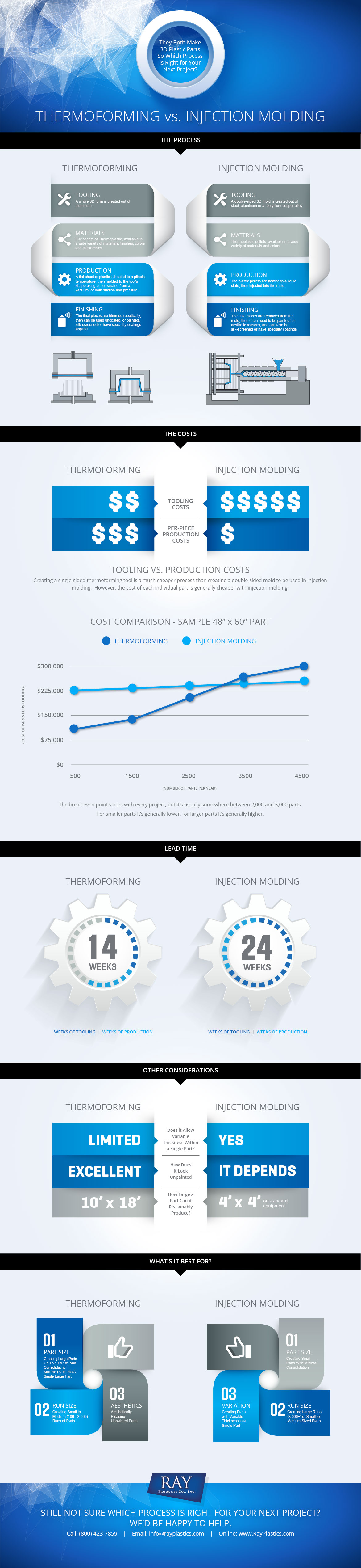 Thermoforming vs. Injection Molding Infographic