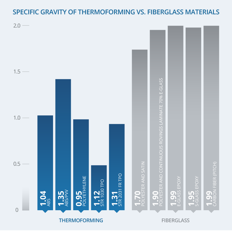Thermoforming Vs Fiberglass Ray Products
