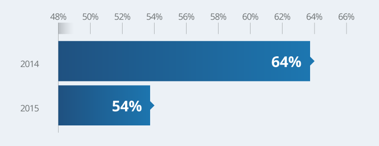 Percentage_That_Happen_In_US
