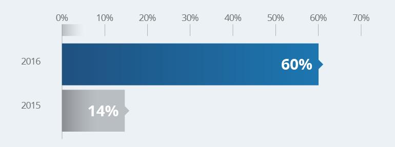 2016: 60%, 2015: 14%