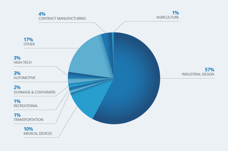 Survey Respondent Industries