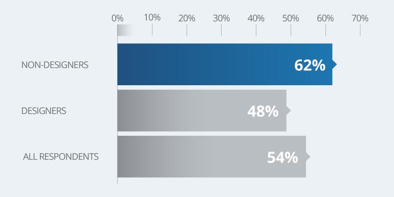 Non-Designers: 62%, Designers: 48%, All Respondents: 54%
