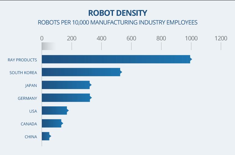 Robot Density Per Employee