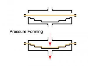 Pressure Forming Diagram