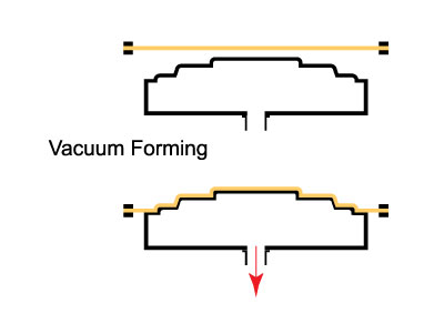 Vacuum & Pressure Forming | Ray Products