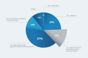 2014 Thermoforming Survey Results Pie Graph