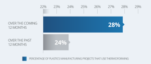 Percentage that use thermoforming.