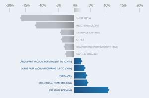 Plastics process popularity change.
