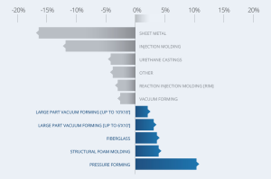 Change in popularity of plastic manufacturing processes