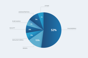 Survey respondent fields pie chart.