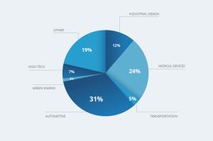 Survey respondent industries pie chart.