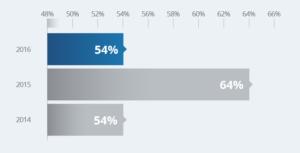 2014: 54%, 2015: 64%, 2016: 54%