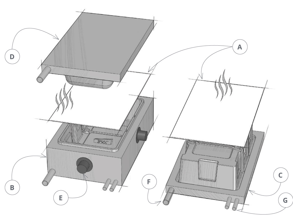 Thermoforming - A Sheet of Plastic is Heated