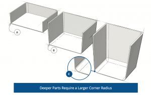 Illustration of appropriate corner radiuses in Thermoforming.