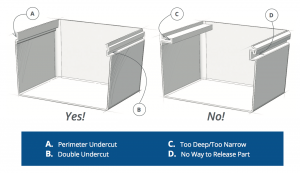 Undercuts and Draft Angles in Thermoforming