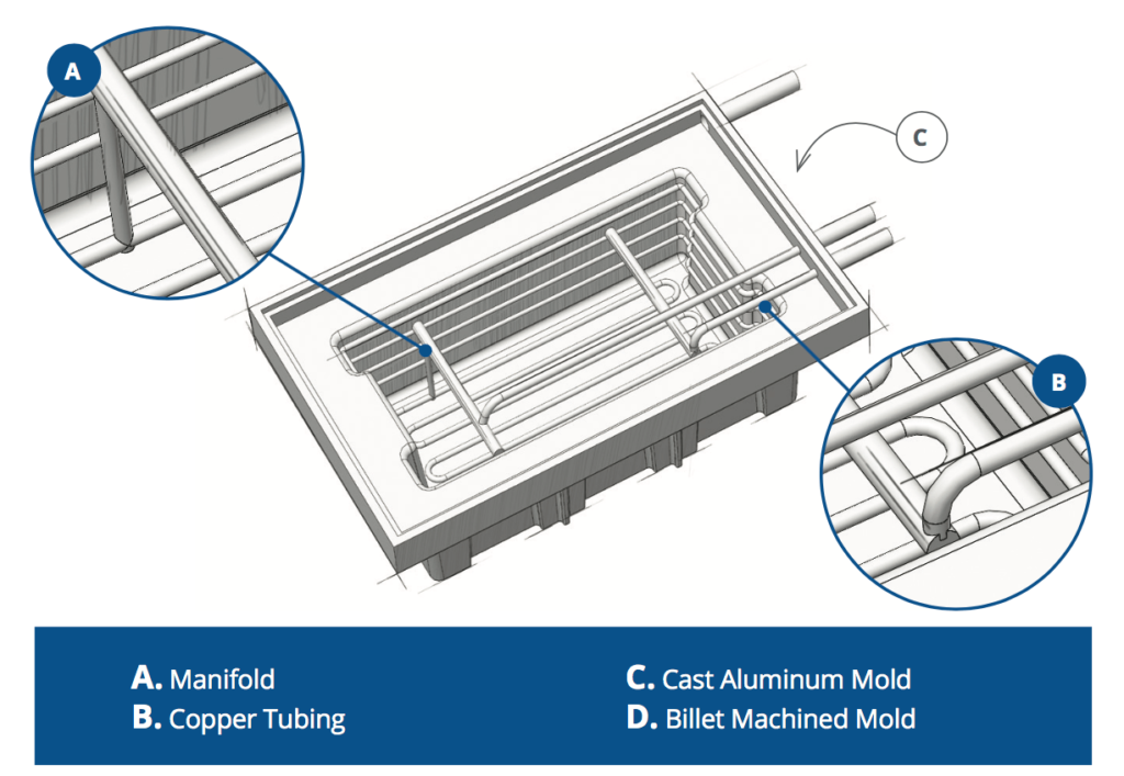 Anatomy of a Thermoforming Tool