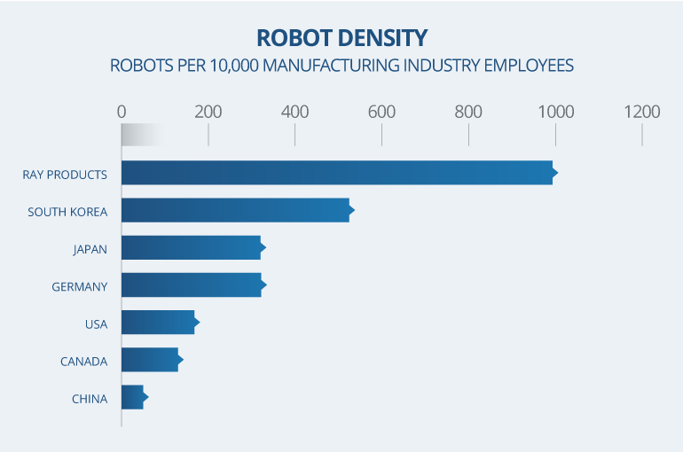 Robot Density Per Employee