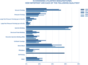 Plastics Manufacturing Survey Graph