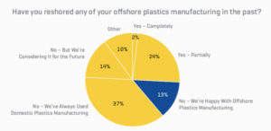 Have your reshored any of your offshore plastics manufacturing in the past?