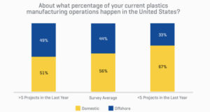 About what percentage of your current plastics manufacturing operations happen in the United States